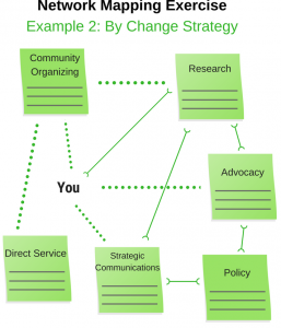 Networking Mapping Exercise By Change Strategy