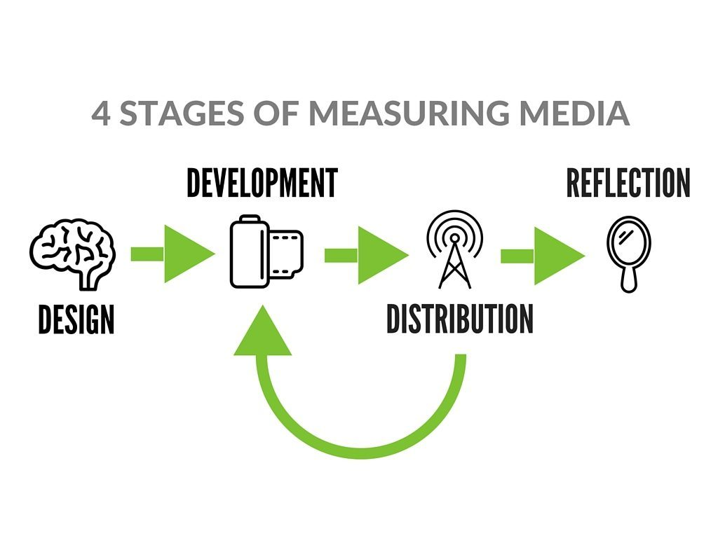 4 Stages of Measuring Media Outcomes
