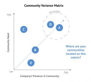 Communities can be prioritized based on the level of community need and the company's presence in the community. Companies with a major presence with high community need tend to have high stakeholder expectations.