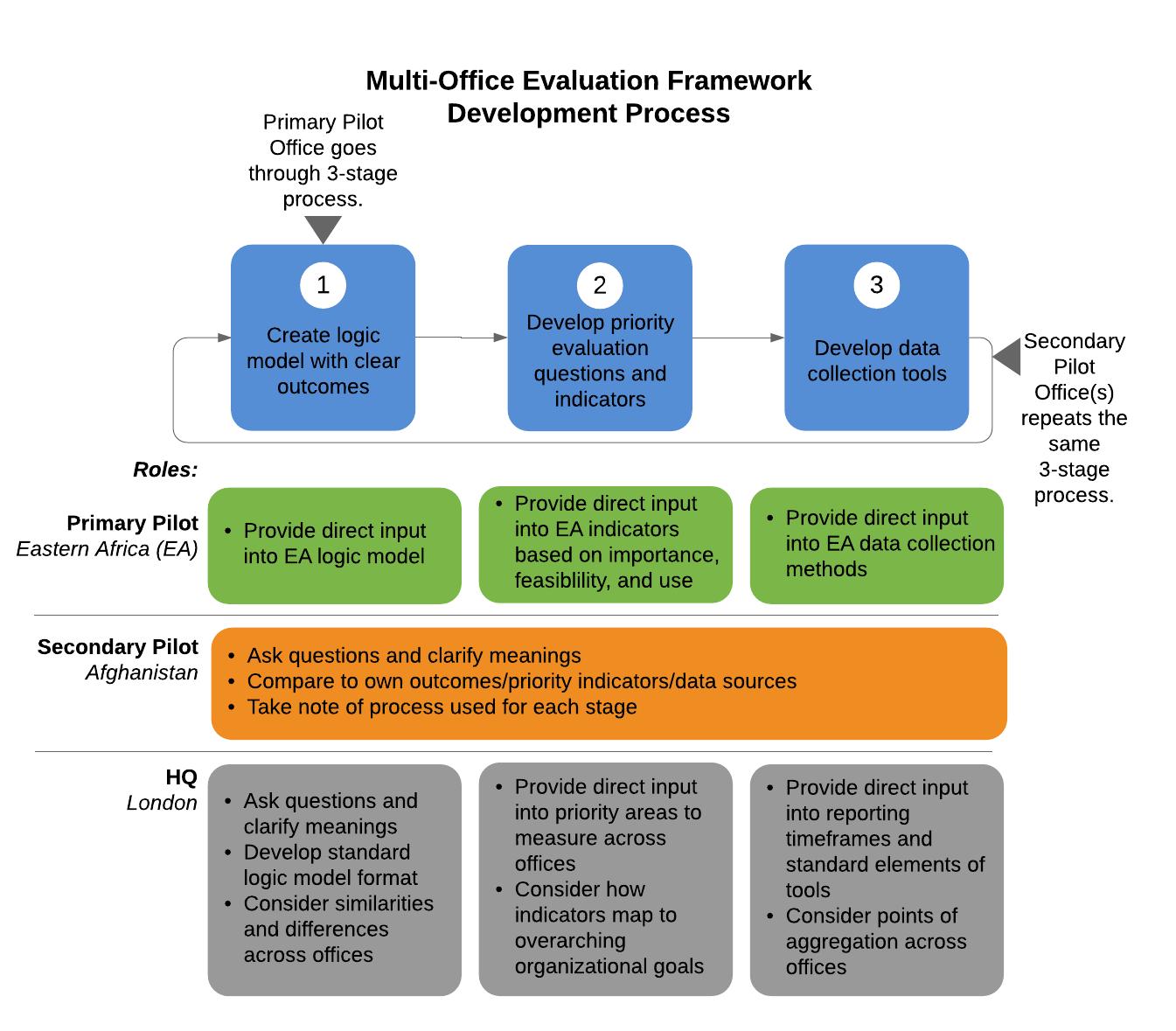 Multi-Office Evaluation Framework Development Process