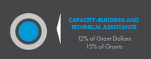 Capacity Building and Technical Assistance image.png