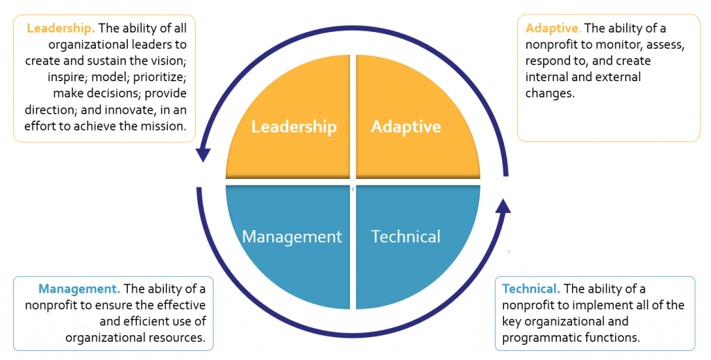 The Core Capacity Model include Leadership, Adaptive, Management and Technical capacity.